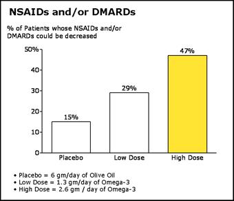 Arthritis omega 3 fish oil pharmaceutical grade for Fish oil for inflammation